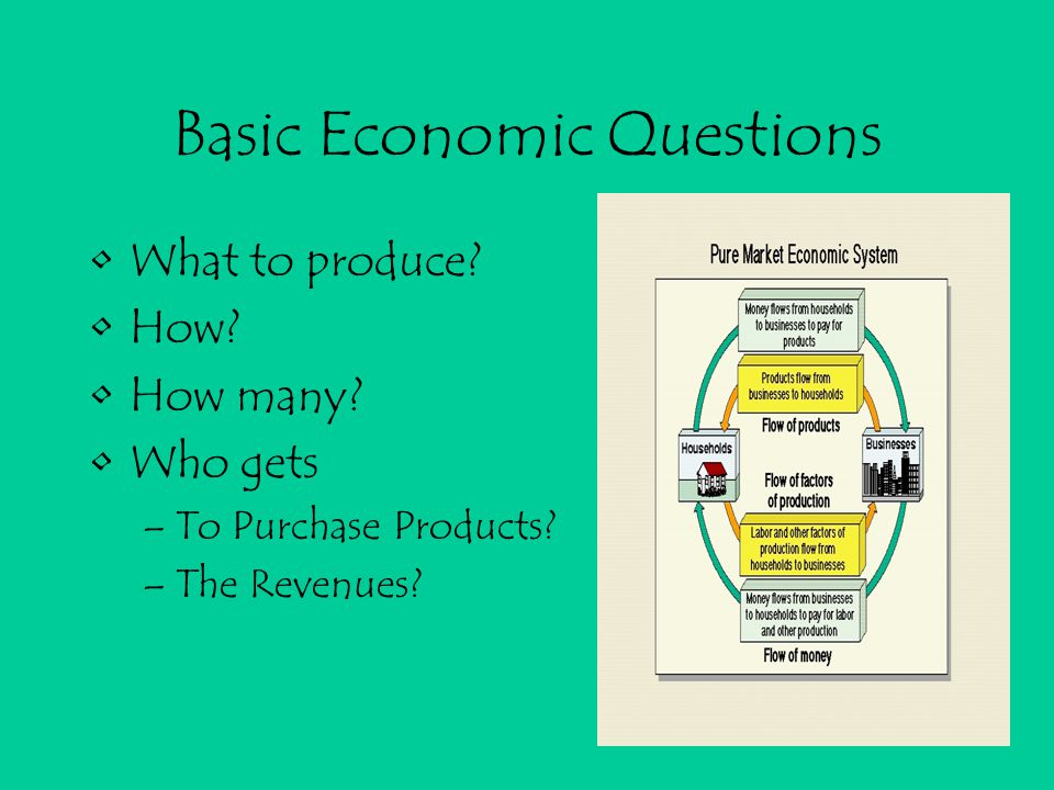 Basic Economic Questions What to produce. How. How many.