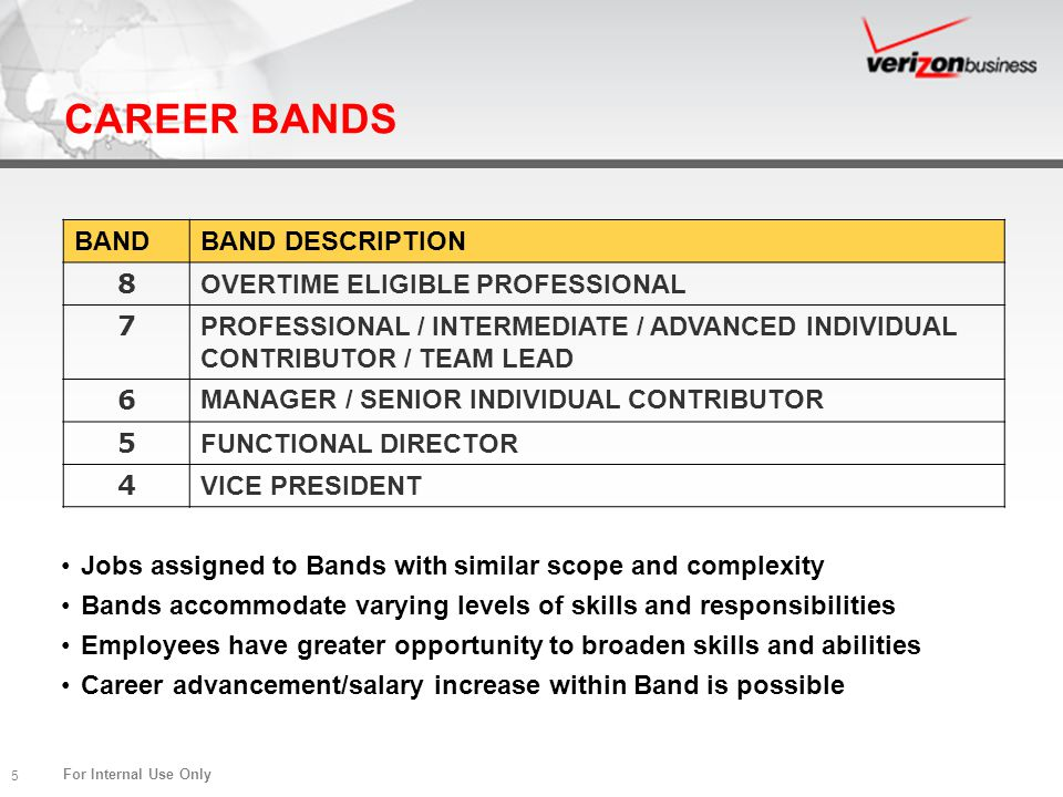 For Internal Use Only 5 CAREER BANDS Jobs assigned to Bands with similar scope and complexity Bands accommodate varying levels of skills and responsib