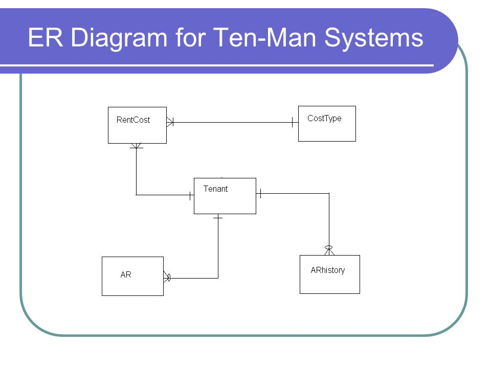 ER Diagram for Ten-Man Systems
