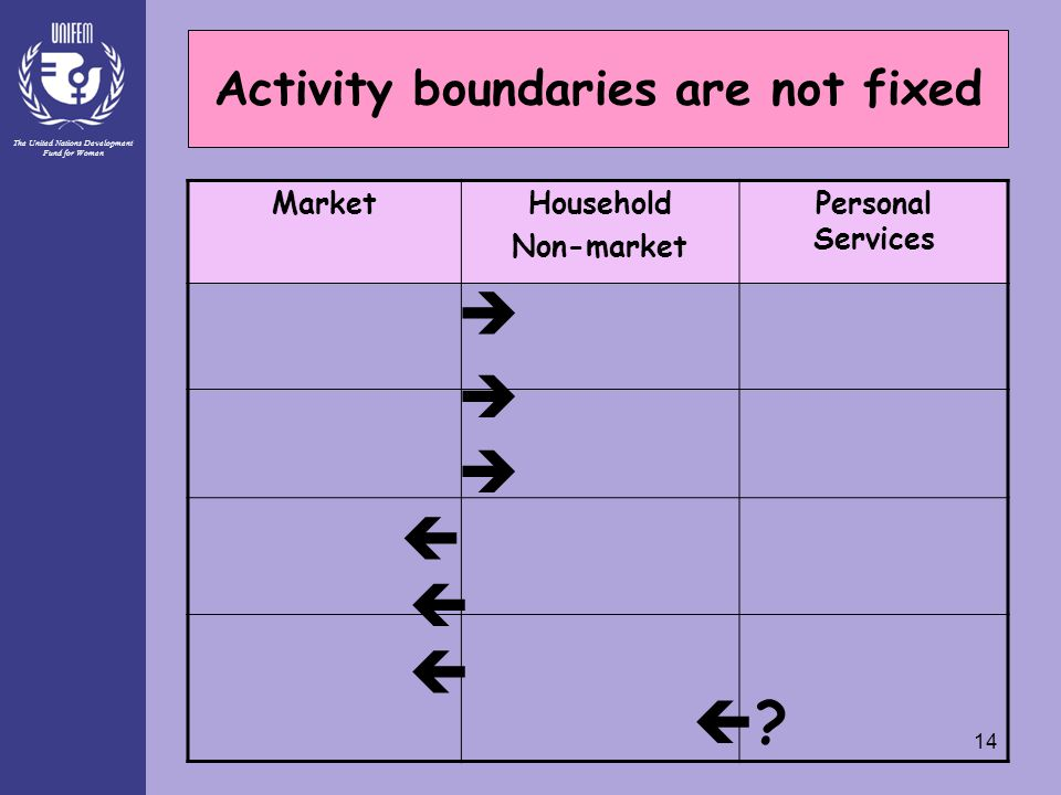 The United Nations Development Fund for Women 14 Activity boundaries are not fixed MarketHousehold Non-market Personal Services        
