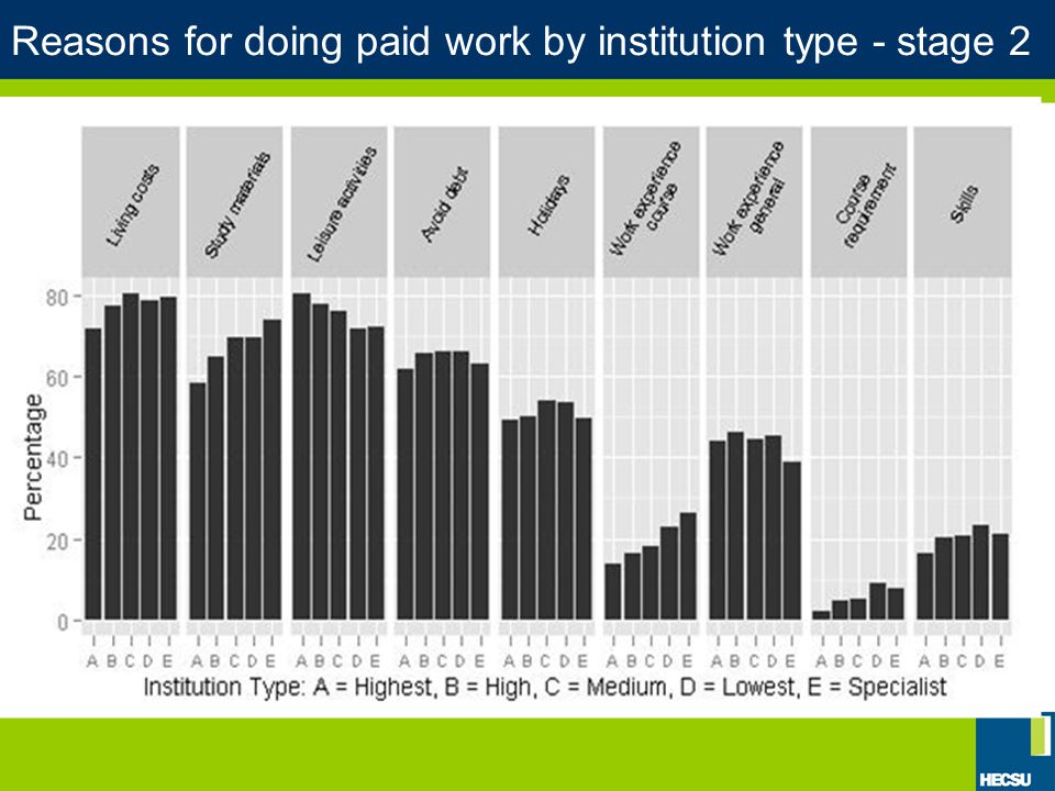 Transitions into and out of paid work The overall pattern of movement into and out of paid work by students suggests that we can distinguish 3 groups of respondents with different relationships to paid work: a group who undertook paid work throughout the period of study (25 per cent), a group who did not undertake paid work while studying (15 per cent) and a group who move into and out of paid work in response to changing pattern of constraints and opportunities (60 per cent).