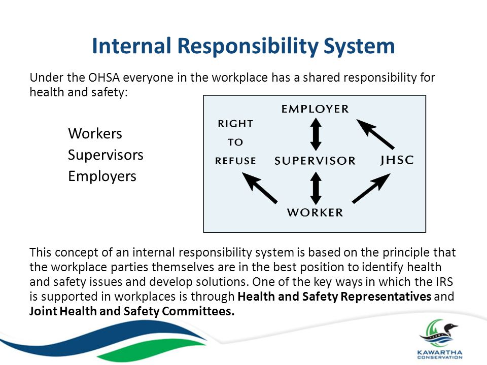Key Players in the Workplace: – Employer – Supervisor – Worker Other Roles or Parties include: – Joint Health & Safety Committee (JHSC) – Certified Member of JHSC – Health and Safety Representative – Constructor – Owner – Supplier