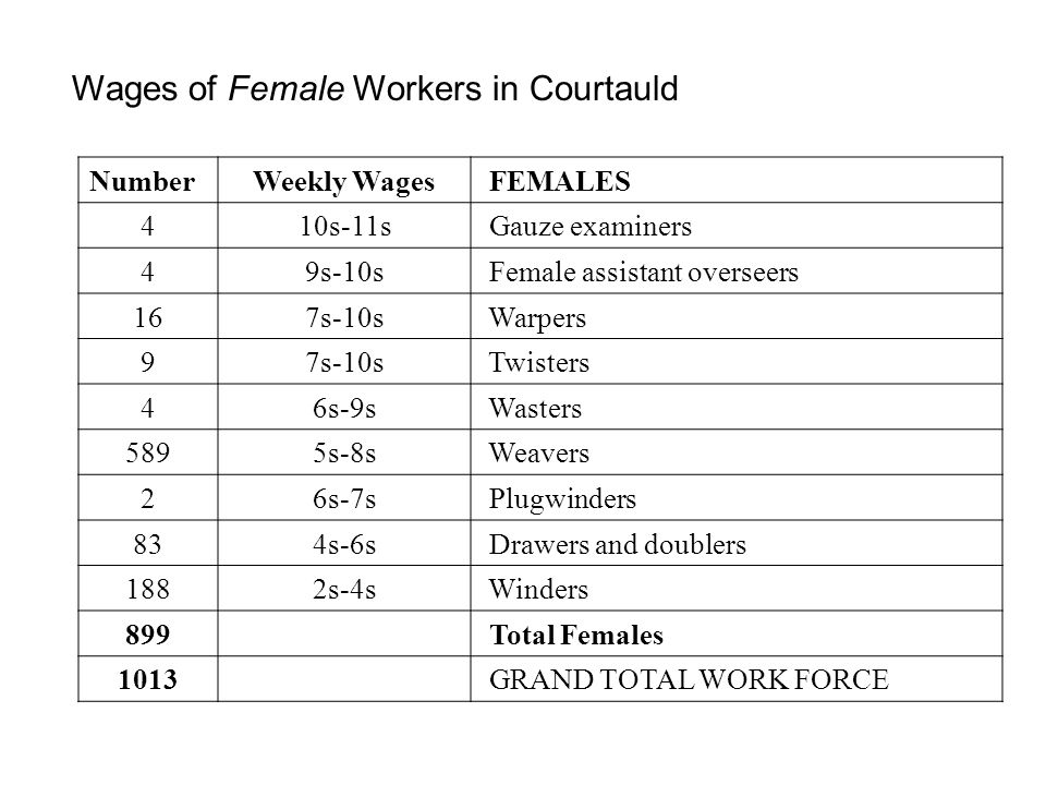 NumberWeekly Wages FEMALES 410s-11s Gauze examiners 49s-10s Female assistant overseers 167s-10s Warpers 97s-10s Twisters 46s-9s Wasters 5895s-8s Weave