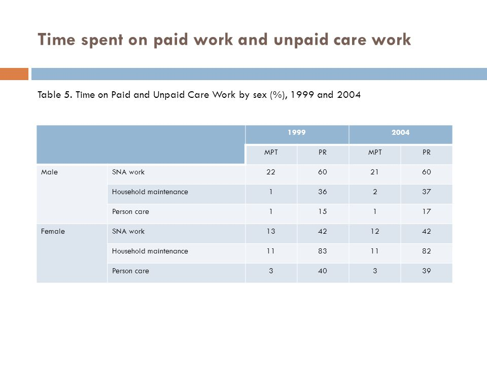 Time spent on paid work and unpaid care work Table 5.