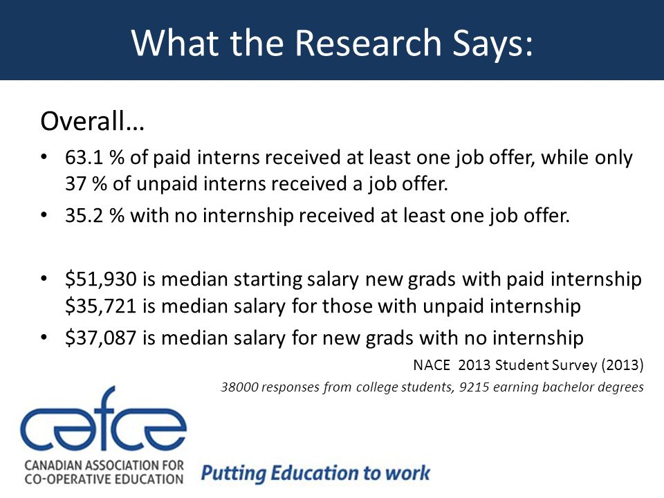 What the Research Says: Overall… 63.1 % of paid interns received at least one job offer, while only 37 % of unpaid interns received a job offer.