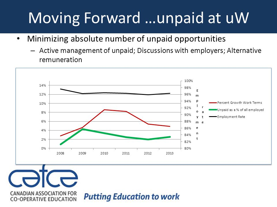 Moving Forward …unpaid at uW Minimizing absolute number of unpaid opportunities – Active management of unpaid; Discussions with employers; Alternative remuneration