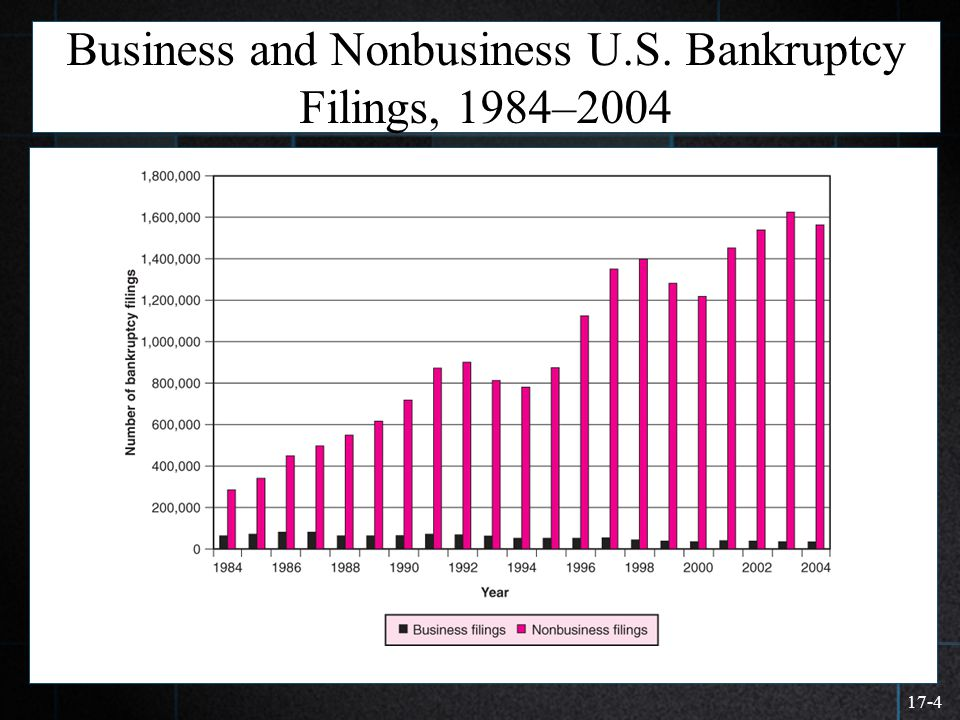 17-4 Business and Nonbusiness U.S. Bankruptcy Filings, 1984–2004  >