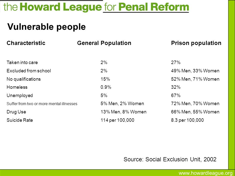 CharacteristicGeneral PopulationPrison population Taken into care2%27% Excluded from school2%49% Men, 33% Women No qualifications15%52% Men, 71% Women Homeless0.9%32% Unemployed5%67% Suffer from two or more mental illnesses 5% Men, 2% Women72% Men, 70% Women Drug Use13% Men, 8% Women66% Men, 55% Women Suicide Rate114 per 100,000 8.3 per 100,000 Source: Social Exclusion Unit, 2002 Vulnerable people