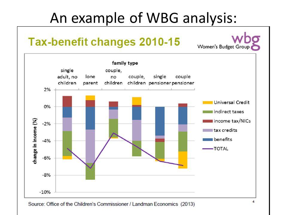 An example of WBG analysis: