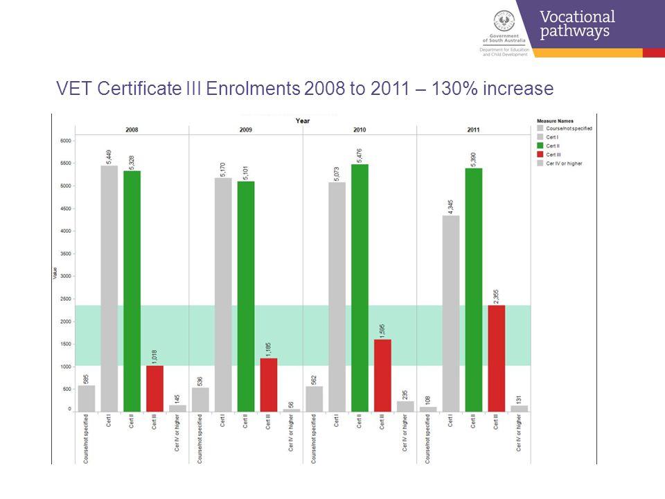VET Certificate III Enrolments 2008 to 2011 – 130% increase