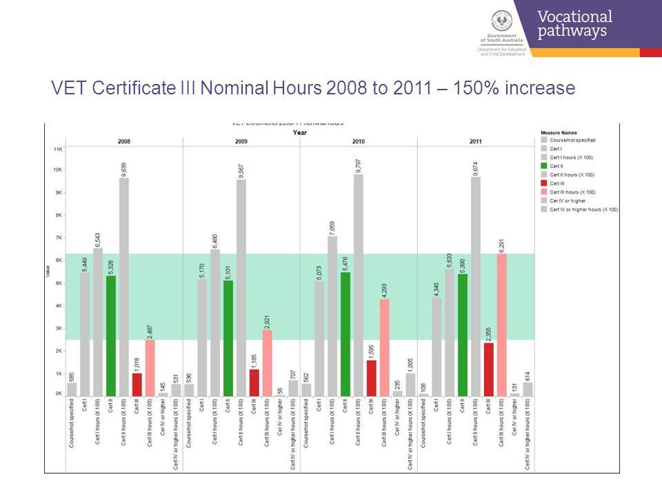 VET Certificate III Nominal Hours 2008 to 2011 – 150% increase
