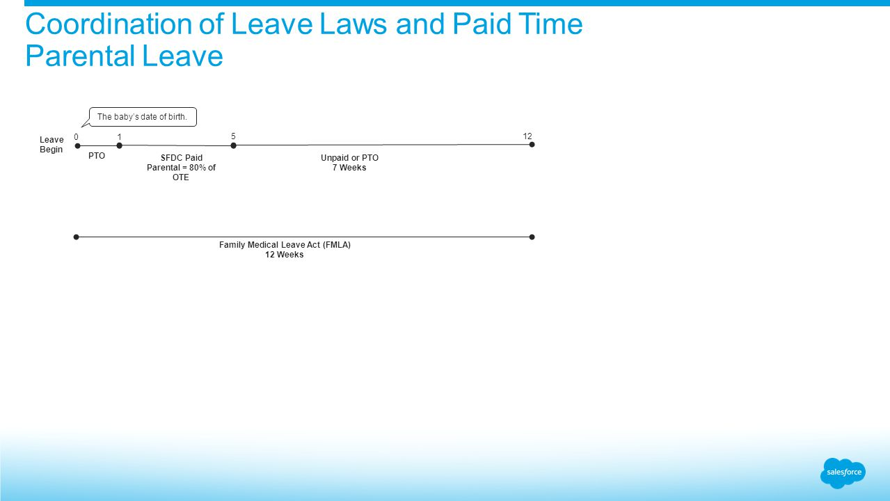 Coordination of Leave Laws and Paid Time Parental Leave Leave Begin PTO SFDC Paid Parental = 80% of OTE 0 1 Family Medical Leave Act (FMLA) 12 Weeks 512 Unpaid or PTO 7 Weeks The baby's date of birth.