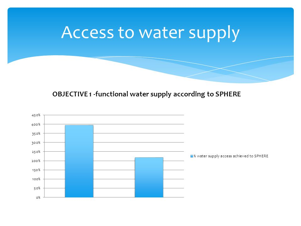 Objective 2 – Sanitation,…latrines and hand wash Objective 4 – security for women Objective 5 community ownership