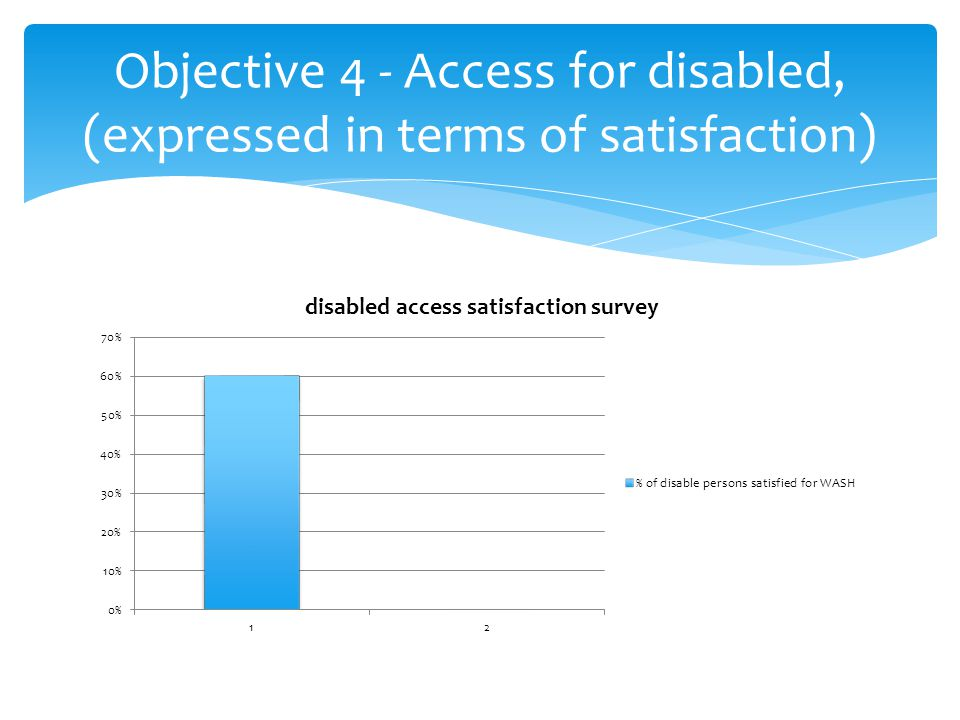 Indicator 4.3a Women are represented and participate in decisions affecting WASH service delivery