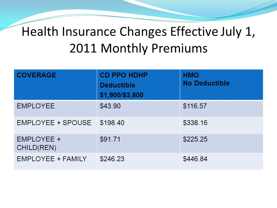 Health Insurance Changes Effective July 1, 2011 Monthly Premiums COVERAGECD PPO HDHP Deductible $1,900/$3,800 HMO No Deductible EMPLOYEE$43.90$116.57 EMPLOYEE + SPOUSE$198.40$338.16 EMPLOYEE + CHILD(REN) $91.71$225.25 EMPLOYEE + FAMILY$246.23$446.84