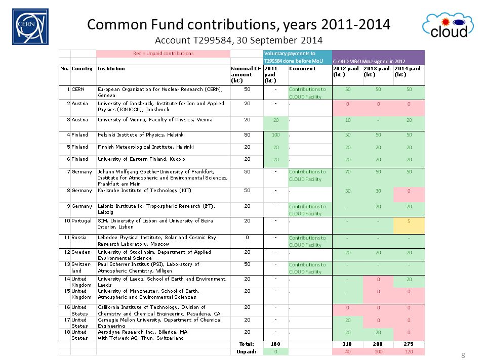 1 Oct 2014, indico: 3360793rd FRC meeting, Antti Onnela, CERN-PH-DT8 Common Fund contributions, years 2011-2014 Account T299584, 30 September 2014 8
