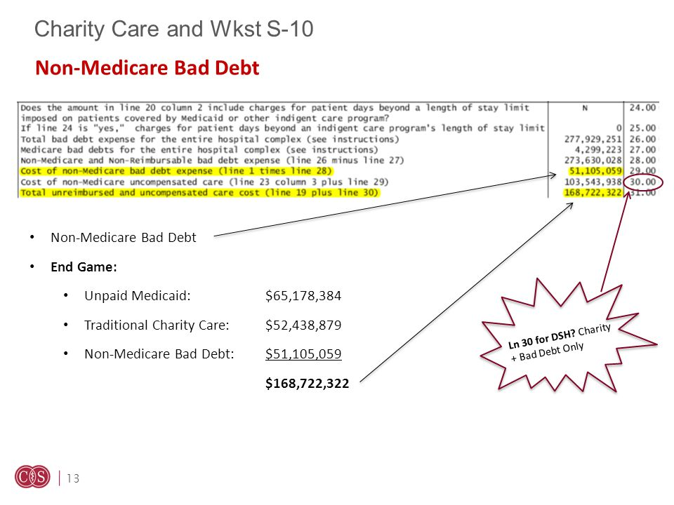 13 Charity Care and Wkst S-10 Non-Medicare Bad Debt End Game: Unpaid Medicaid:$65,178,384 Traditional Charity Care:$52,438,879 Non-Medicare Bad Debt:$51,105,059 $168,722,322 Non-Medicare Bad Debt Ln 30 for DSH.