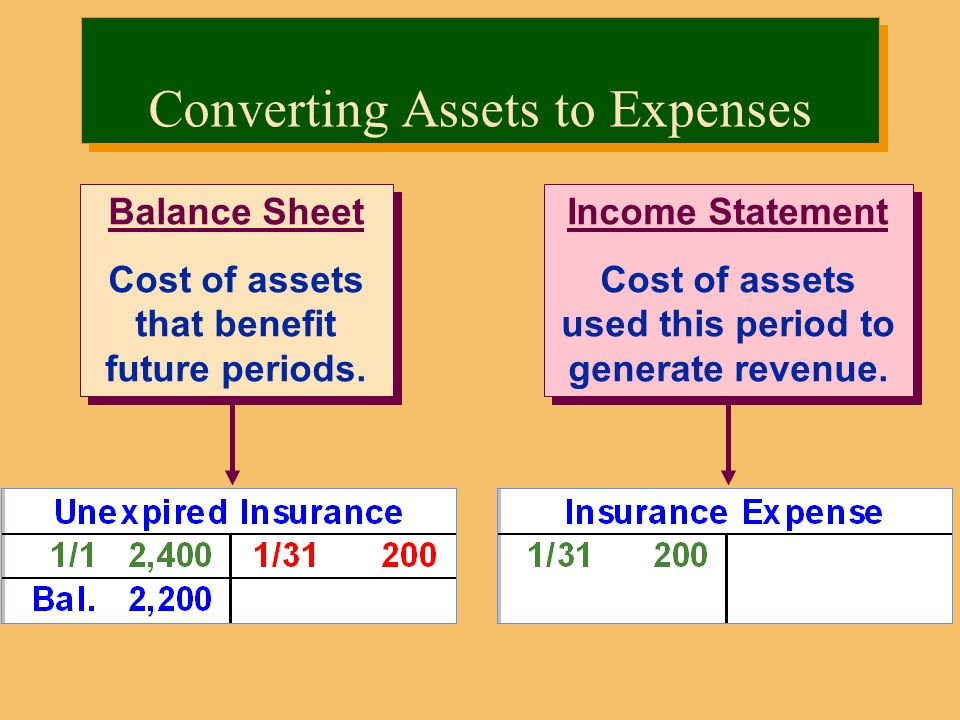 Income Statement Cost of assets used this period to generate revenue.