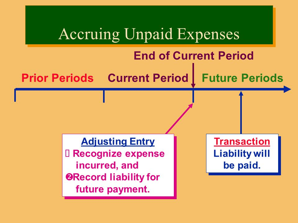 Prior PeriodsCurrent PeriodFuture Periods Transaction Liability will be paid.