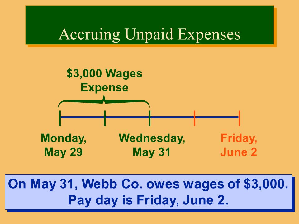 Monday, May 29 Friday, June 2 $3,000 Wages Expense On May 31, Webb Co.