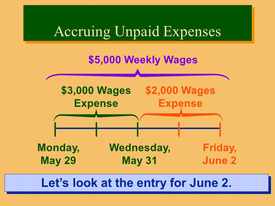 Monday, May 29 Friday, June 2 $5,000 Weekly Wages Let's look at the entry for June 2.
