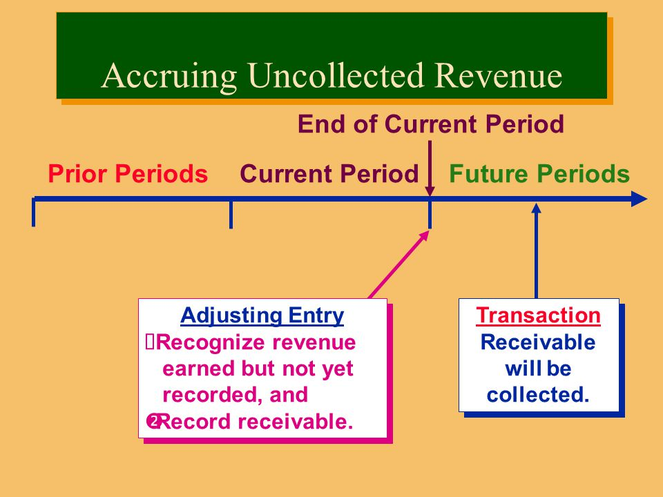 Prior PeriodsCurrent PeriodFuture Periods Transaction Receivable will be collected.