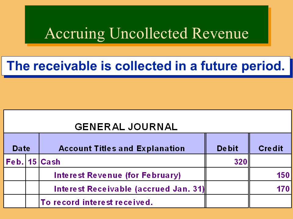 The receivable is collected in a future period. Accruing Uncollected Revenue