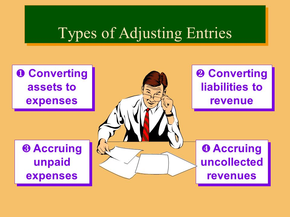¶ Converting assets to expenses ¸ Accruing unpaid expenses · Converting liabilities to revenue ¹ Accruing uncollected revenues Types of Adjusting Entries