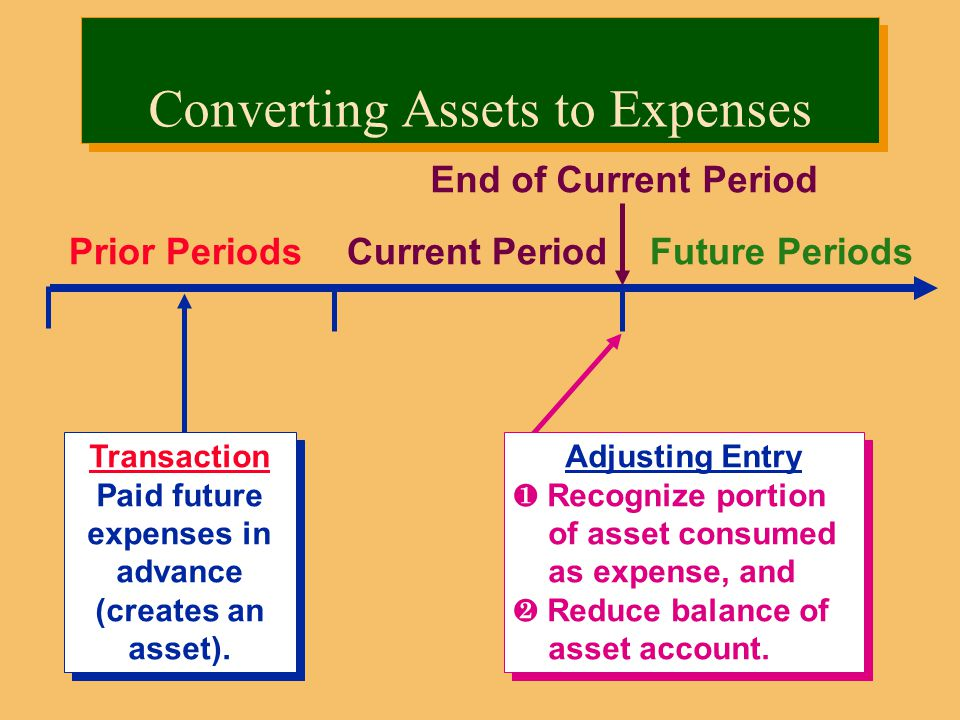 Prior PeriodsCurrent PeriodFuture Periods Transaction Paid future expenses in advance (creates an asset).