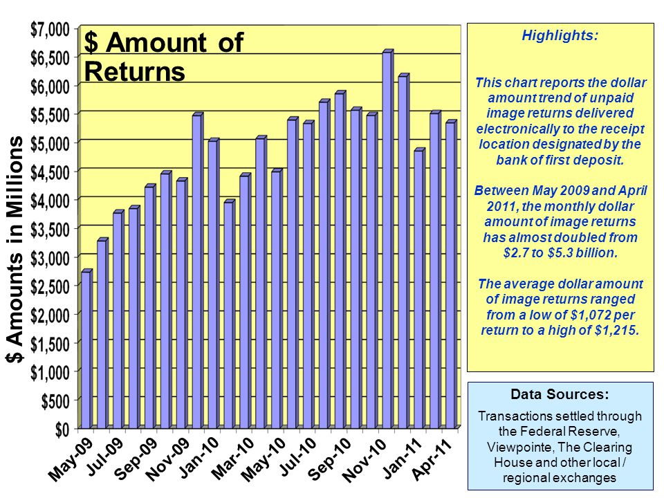 Highlights: This chart reports the dollar amount trend of unpaid image returns delivered electronically to the receipt location designated by the bank
