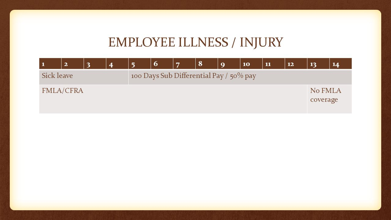 EMPLOYEE ILLNESS / INJURY 1234567891011121314 Sick leave100 Days Sub Differential Pay / 50% pay FMLA/CFRANo FMLA coverage