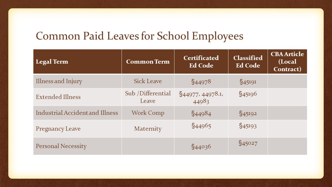 Common Paid Leaves for School Employees Legal TermCommon Term Certificated Ed Code Classified Ed Code CBA Article (Local Contract) Illness and InjuryS