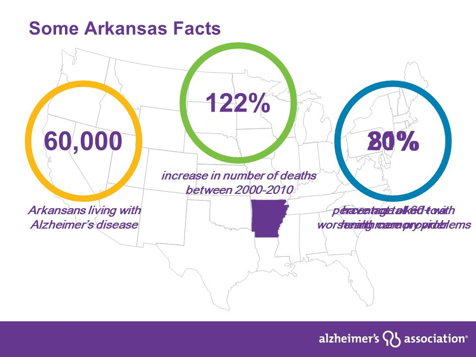 4 Some Arkansas Facts 60,000 Arkansans living with Alzheimer's disease 122% increase in number of deaths between 2000-2010 20% percentage of 60+ with worsening memory problems 81% have not talked to a health care provider