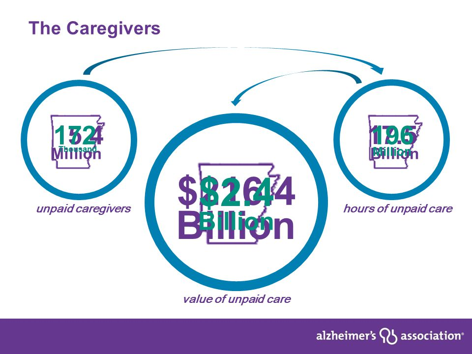 6 The Caregivers 15.4 Million 17.5 Billion $216.4 Billion unpaid caregivers value of unpaid care hours of unpaid care 172 Thousand 196 Million $2.4 Billion