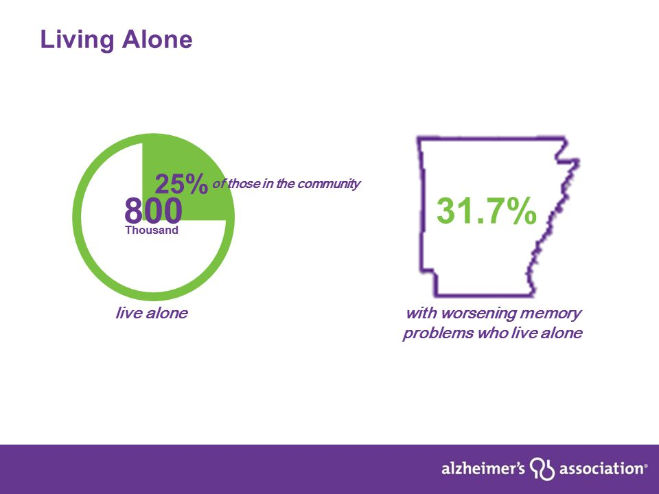 7 Living Alone 800 Thousand live alone 25% of those in the community 31.7% with worsening memory problems who live alone