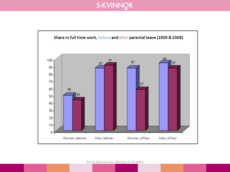 Social Democratic Women in Sweden Share in full time work, before and after parental leave (2005 & 2008) Woman, laborer Man, laborer Woman, officer Man, officer