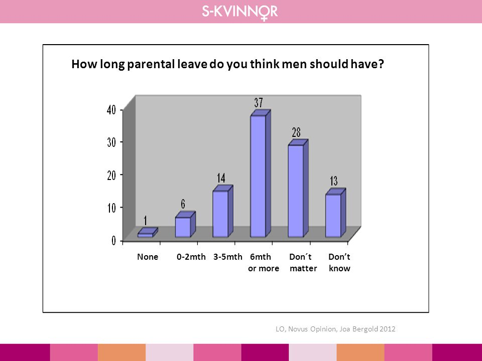 LO, Novus Opinion, Joa Bergold 2012 How long parental leave do you think men should have.
