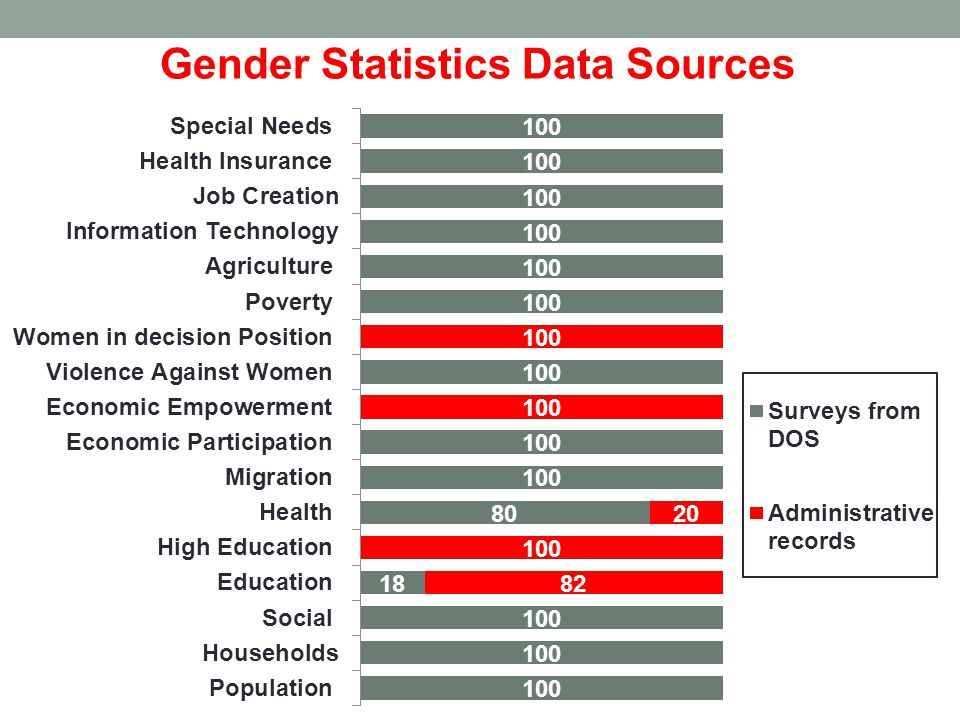 Gender Statistics Data Sources