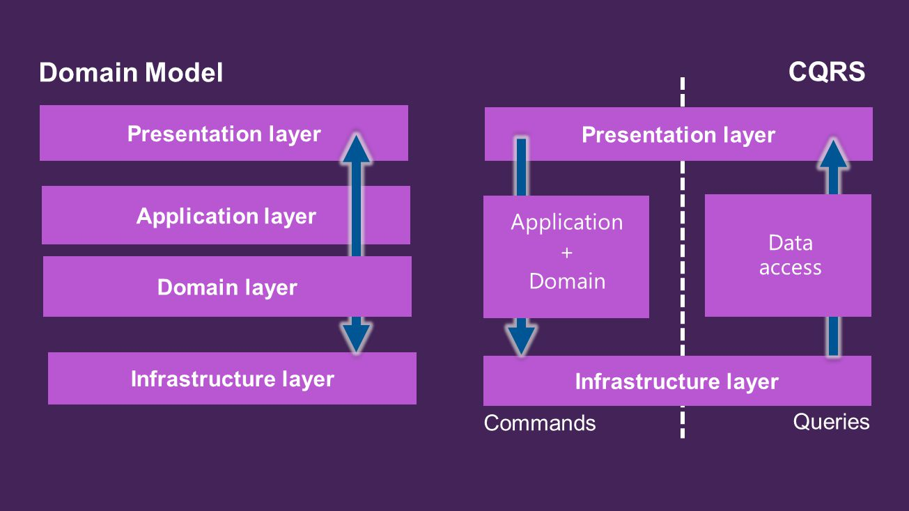Presentation layer Application layer Infrastructure layer Domain Model Domain layer Presentation layer Infrastructure layer CQRS Queries Commands