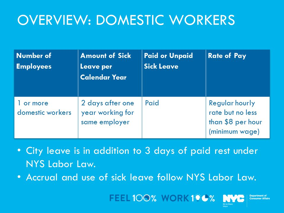 OVERVIEW: DOMESTIC WORKERS City leave is in addition to 3 days of paid rest under NYS Labor Law.