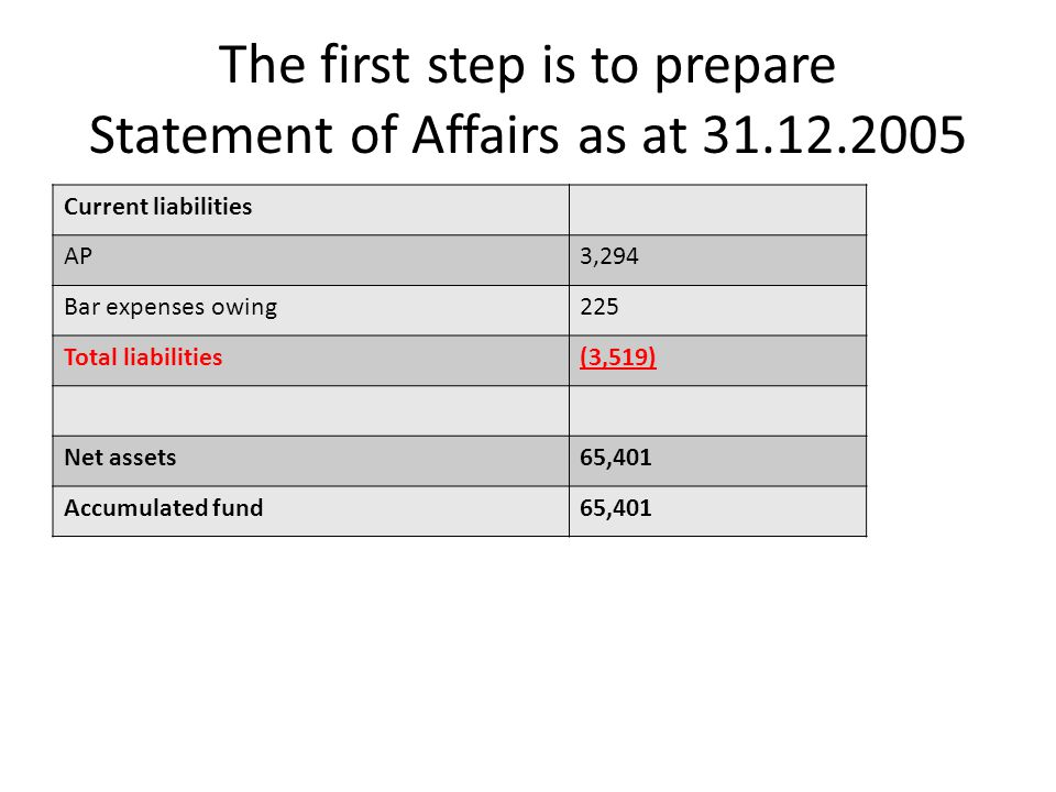 The first step is to prepare Statement of Affairs as at 31.12.2005 Current liabilities AP3,294 Bar expenses owing225 Total liabilities(3,519) Net asse