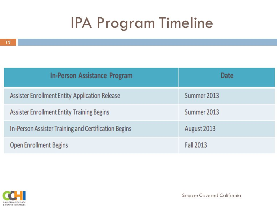 IPA Program Timeline 13 Source: Covered California