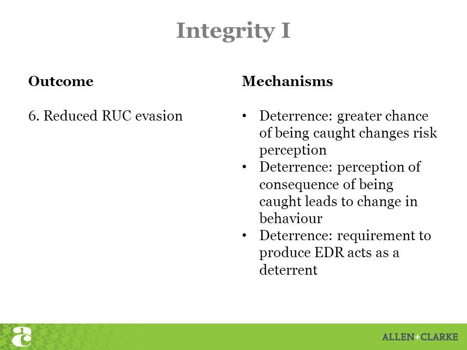 Integrity I Outcome 6.