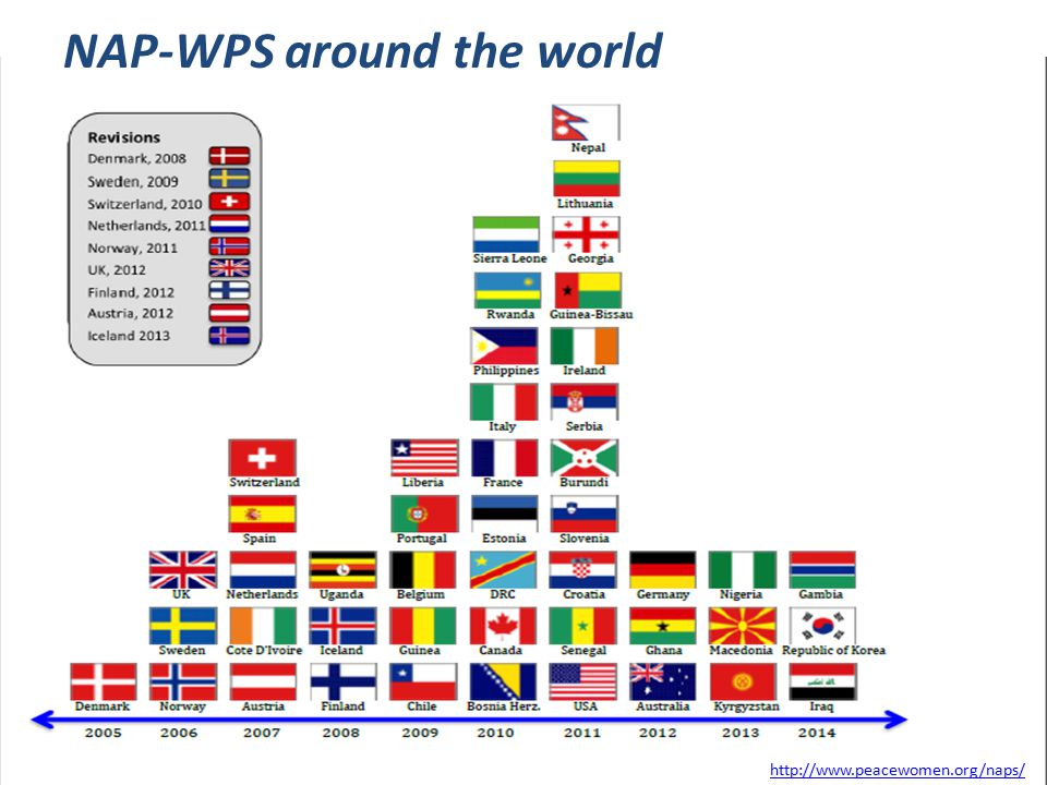 NAP-WPS around the world http://www.peacewomen.org/naps/