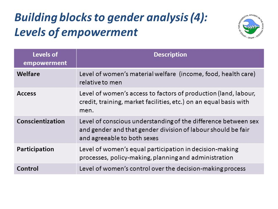 Building blocks to gender analysis (4): Levels of empowerment Levels of empowerment Description WelfareLevel of women's material welfare (income, food, health care) relative to men AccessLevel of women's access to factors of production (land, labour, credit, training, market facilities, etc.) on an equal basis with men.