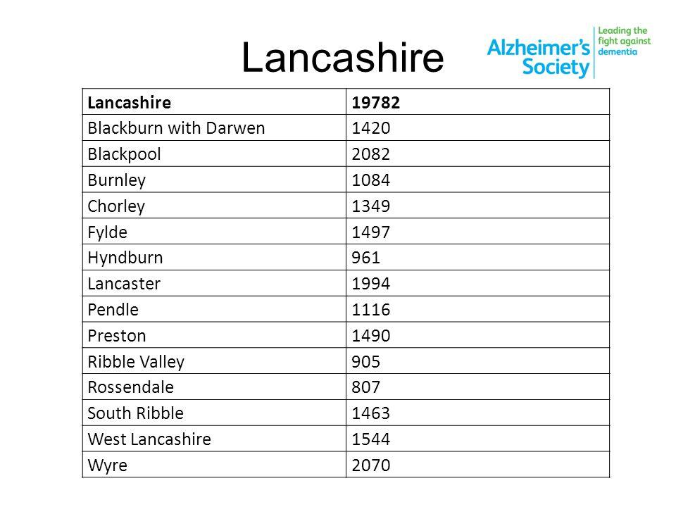 Lancashire 19782 Blackburn with Darwen1420 Blackpool2082 Burnley1084 Chorley1349 Fylde1497 Hyndburn961 Lancaster1994 Pendle1116 Preston1490 Ribble Val