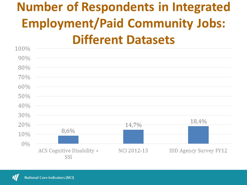 Number of Respondents in Integrated Employment/Paid Community Jobs: Different Datasets National Core Indicators (NCI)