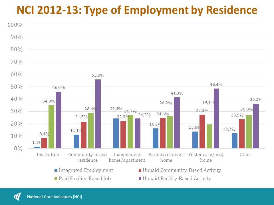 NCI 2012-13: Type of Employment by Residence National Core Indicators (NCI)