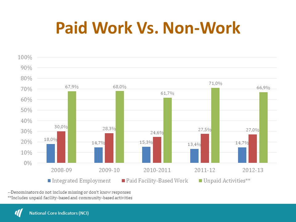 Paid Work Vs. Non-Work National Core Indicators (NCI) --Denominators do not include missing or don't know responses **Includes unpaid facility-based a