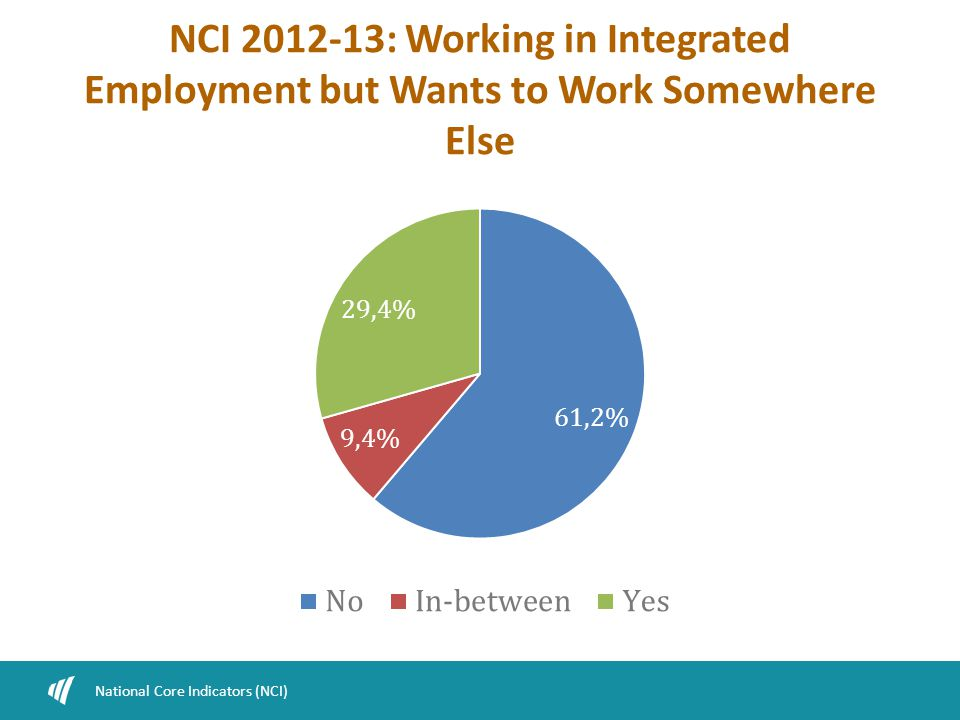 NCI 2012-13: Working in Integrated Employment but Wants to Work Somewhere Else National Core Indicators (NCI)